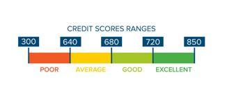 Credit score graph